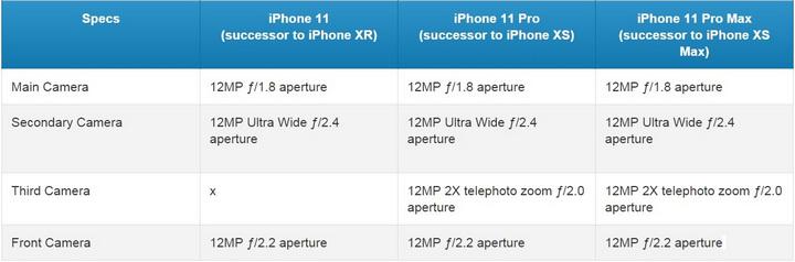 Thông số camera của iPhone 11, iPhone 11 Pro và iPhone 11 Pro Max