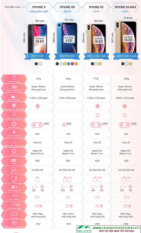 So sánh sự khác nhau giữa iPhone Xs, iPhone Xs Max và iPhone Xr với iPhone X